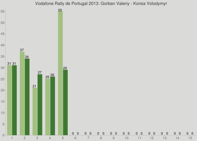 Vodafone Rally de Portugal 2013: Gorban Valeriy - Korsia Volodymyr