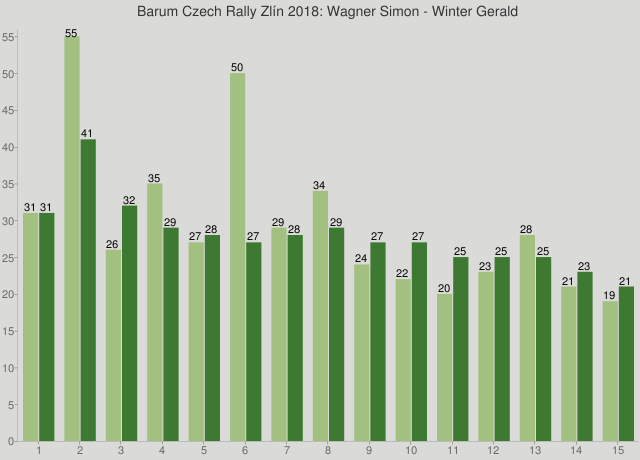 Barum Czech Rally Zlín 2018: Wagner Simon - Winter Gerald