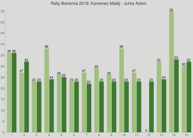 Rally Bohemia 2018: Kamenec Matěj - Jurka Adam