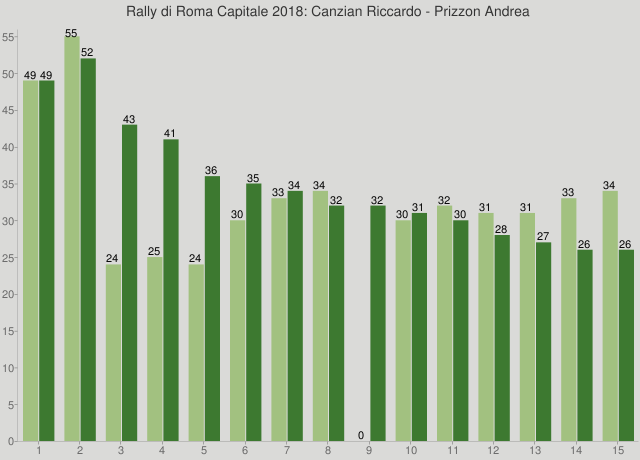 Rally di Roma Capitale 2018: Canzian Riccardo - Prizzon Andrea