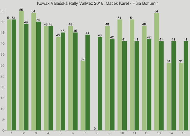 Kowax Valašská Rally ValMez 2018: Macek Karel - Hůla Bohumír