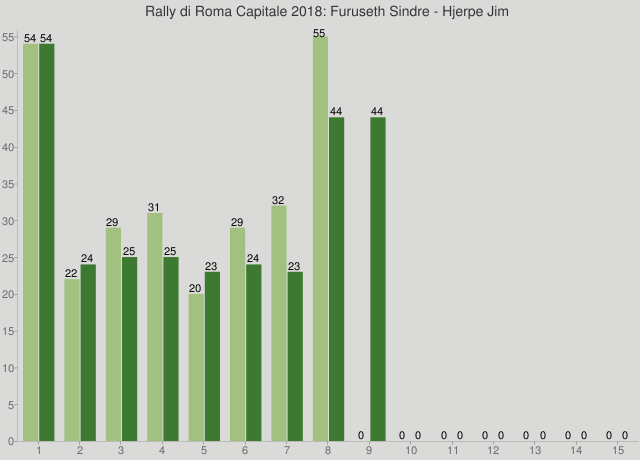 Rally di Roma Capitale 2018: Furuseth Sindre - Hjerpe Jim