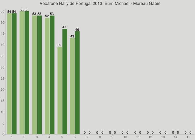 Vodafone Rally de Portugal 2013: Burri Michaël - Moreau Gabin