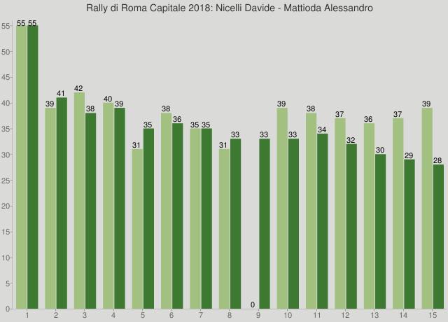 Rally di Roma Capitale 2018: Nicelli Davide - Mattioda Alessandro
