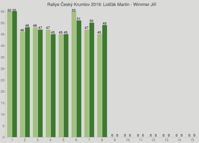 Rallye Český Krumlov 2019: Lošťák Martin - Wimmer Jiří
