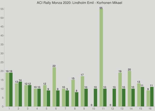 ACI Rally Monza 2020: Lindholm Emil - Korhonen Mikael
