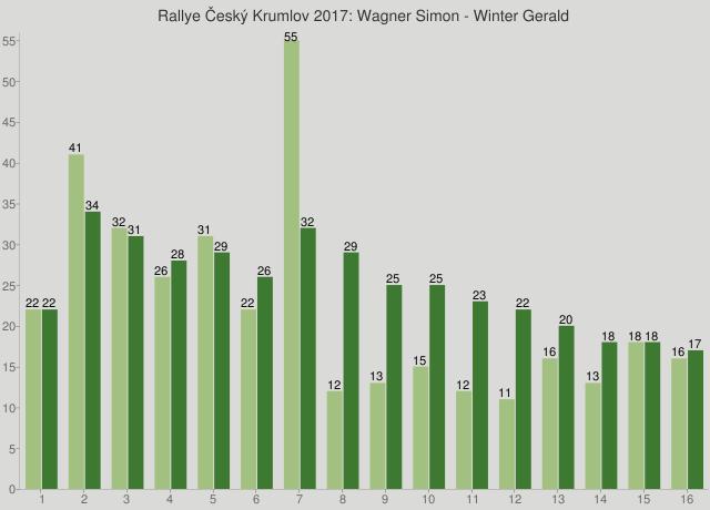Rallye Český Krumlov 2017: Wagner Simon - Winter Gerald