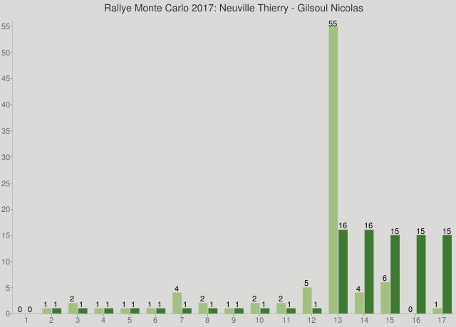 Rallye Monte Carlo 2017: Neuville Thierry - Gilsoul Nicolas