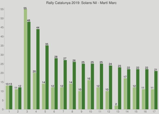 Rally Catalunya 2019: Solans Nil - Martí Marc