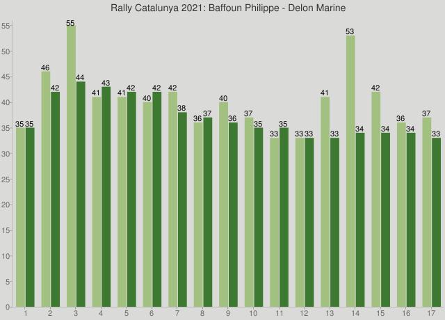 Rally Catalunya 2021: Baffoun Philippe - Delon Marine
