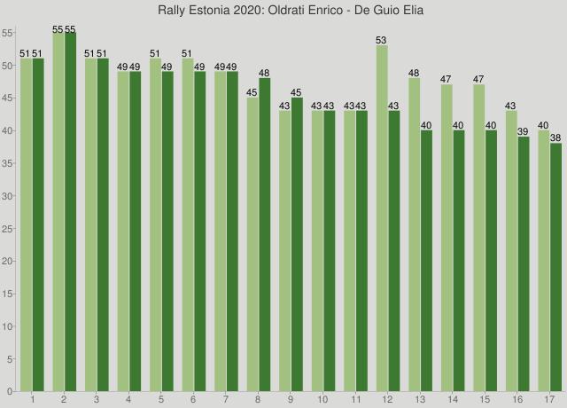 Rally Estonia 2020: Oldrati Enrico - De Guio Elia