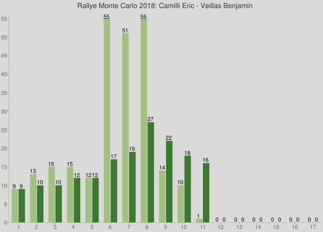 Rallye Monte Carlo 2018: Camilli Eric - Veillas Benjamin