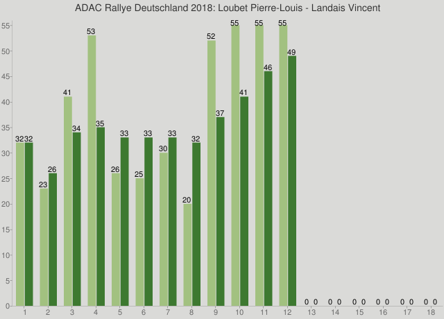 ADAC Rallye Deutschland 2018: Loubet Pierre-Louis - Landais Vincent