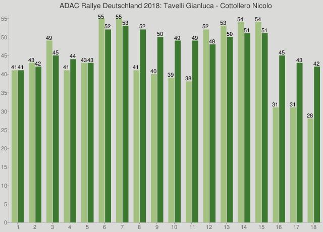 ADAC Rallye Deutschland 2018: Tavelli Gianluca - Cottollero Nicolo