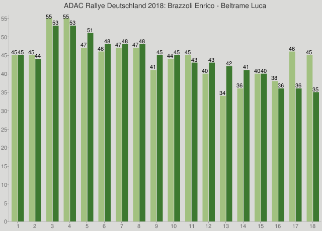 ADAC Rallye Deutschland 2018: Brazzoli Enrico - Beltrame Luca