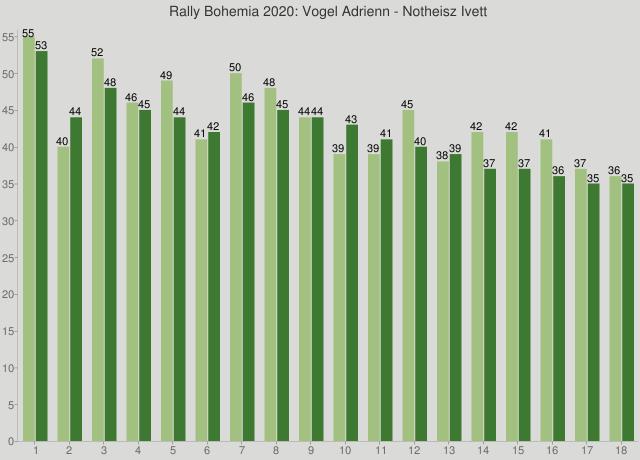 Rally Bohemia 2020: Vogel Adrienn - Notheisz Ivett