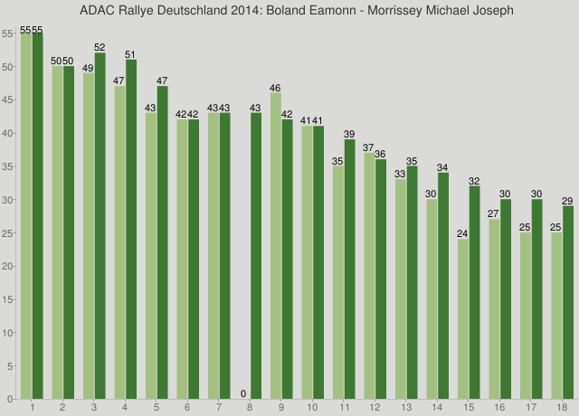 ADAC Rallye Deutschland 2014: Boland Eamonn - Morrissey Michael Joseph