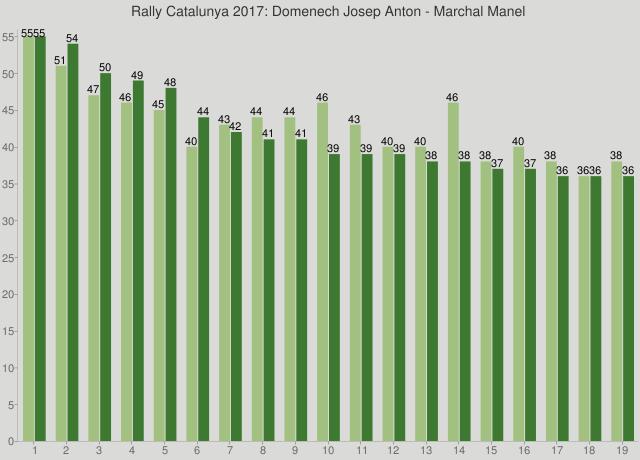 Rally Catalunya 2017: Domenech Josep Anton - Marchal Manel