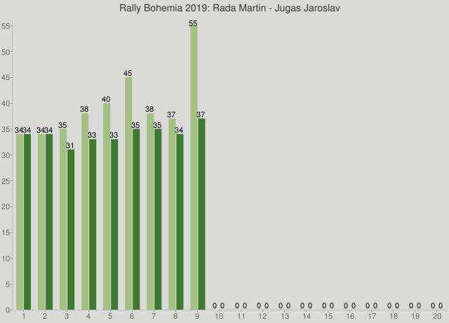 Rally Bohemia 2019: Rada Martin - Jugas Jaroslav