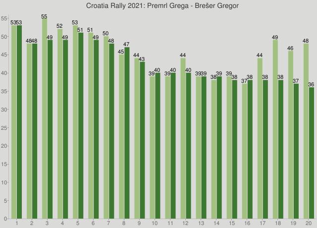 Croatia Rally 2021: Premrl Grega - Brešer Gregor