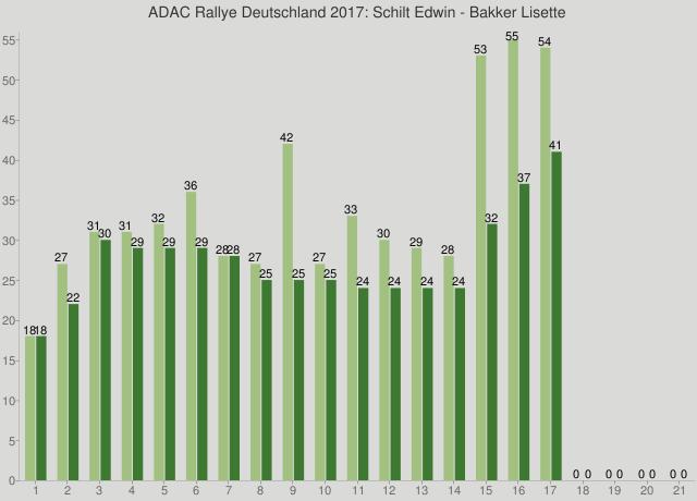 ADAC Rallye Deutschland 2017: Schilt Edwin - Bakker Lisette
