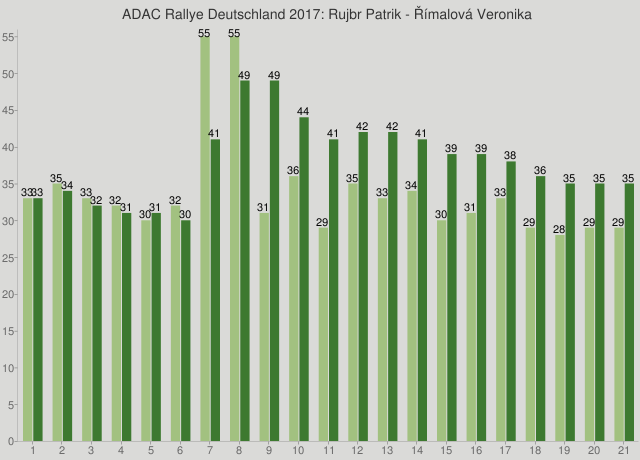 ADAC Rallye Deutschland 2017: Rujbr Patrik - Římalová Veronika