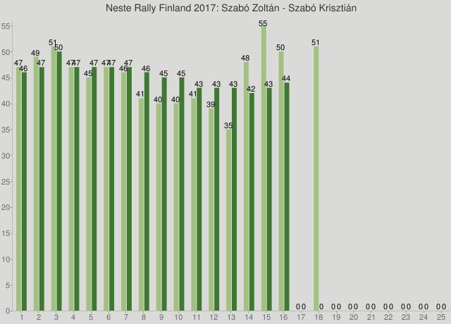 Neste Rally Finland 2017: Szabó Zoltán - Szabó Krisztián