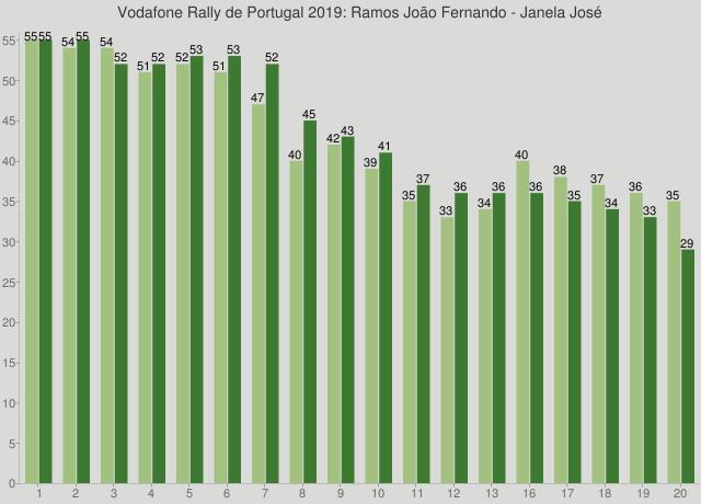 Vodafone Rally de Portugal 2019: Ramos João Fernando - Janela José