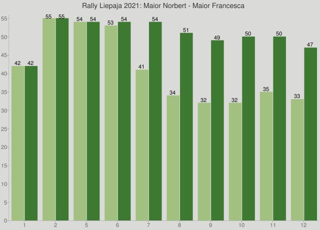 Rally Liepaja 2021: Maior Norbert - Maior Francesca