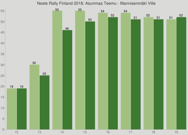 Neste Rally Finland 2018: Asunmaa Teemu - Mannisenmäki Ville