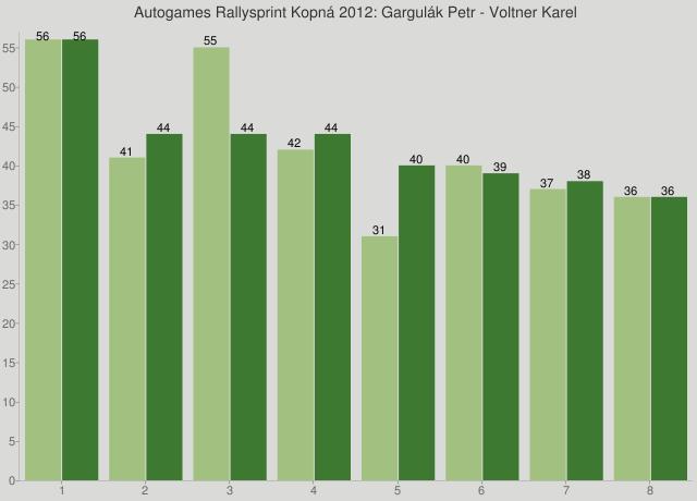 Autogames Rallysprint Kopná 2012: Gargulák Petr - Voltner Karel
