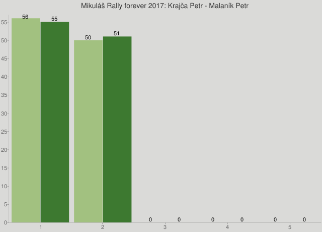 Mikuláš Rally forever 2017: Krajča Petr - Malaník Petr