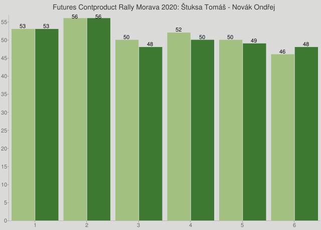 Futures Contproduct Rally Morava 2020: Štuksa Tomáš - Novák Ondřej