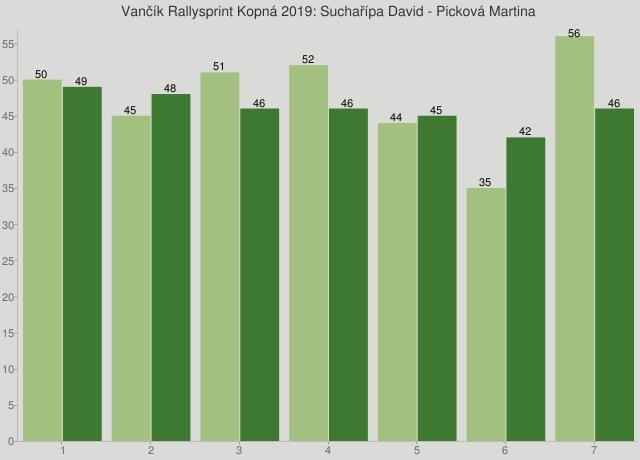 Vančík Rallysprint Kopná 2019: Suchařípa David - Picková Martina