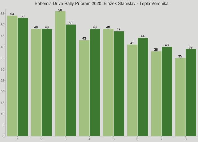 Bohemia Drive Rally Příbram 2020: Blažek Stanislav - Teplá Veronika