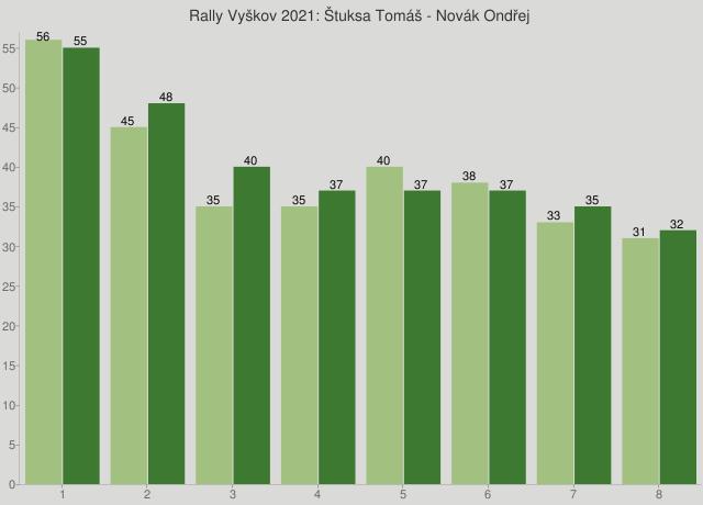 Rally Vyškov 2021: Štuksa Tomáš - Novák Ondřej
