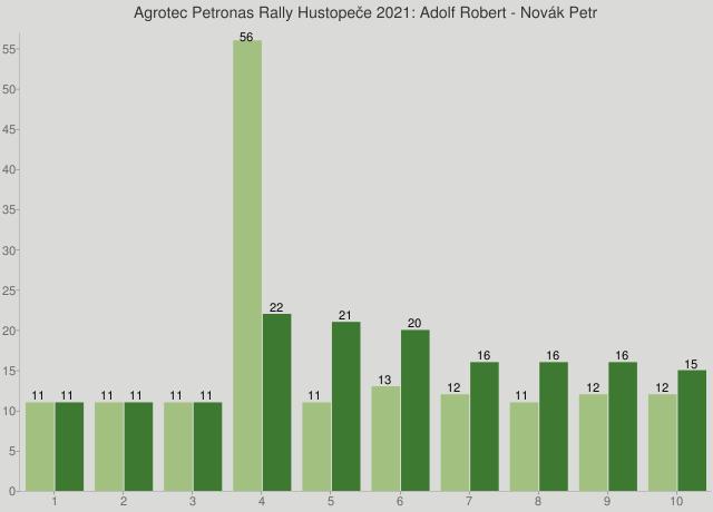 Agrotec Petronas Rally Hustopeče 2021: Adolf Robert - Novák Petr
