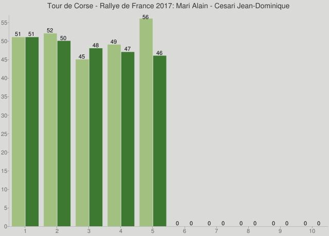 Tour de Corse - Rallye de France 2017: Mari Alain - Cesari Jean-Dominique