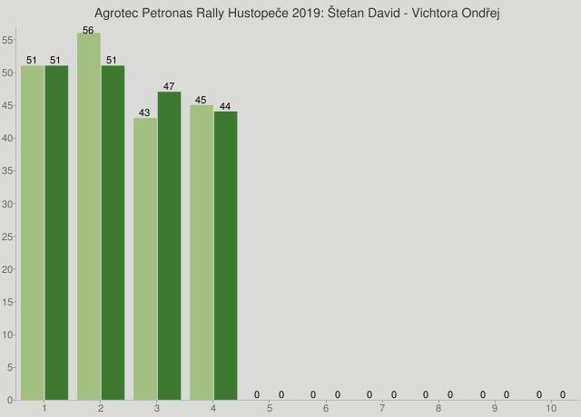 Agrotec Petronas Rally Hustopeče 2019: Štefan David - Vichtora Ondřej