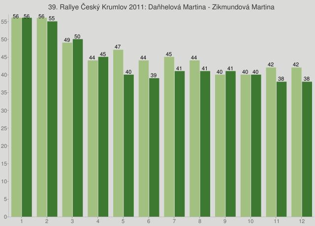 39. Rallye Český Krumlov 2011: Daňhelová Martina - Zikmundová Martina