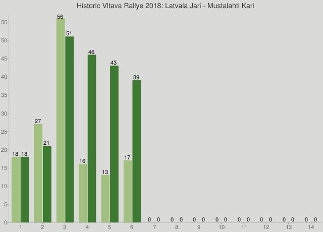Historic Vltava Rallye 2018: Latvala Jari - Mustalahti Kari