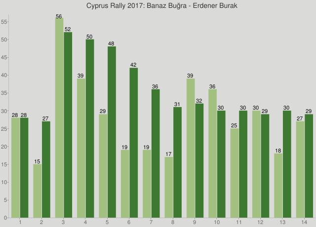 Cyprus Rally 2017: Banaz Buğra - Erdener Burak