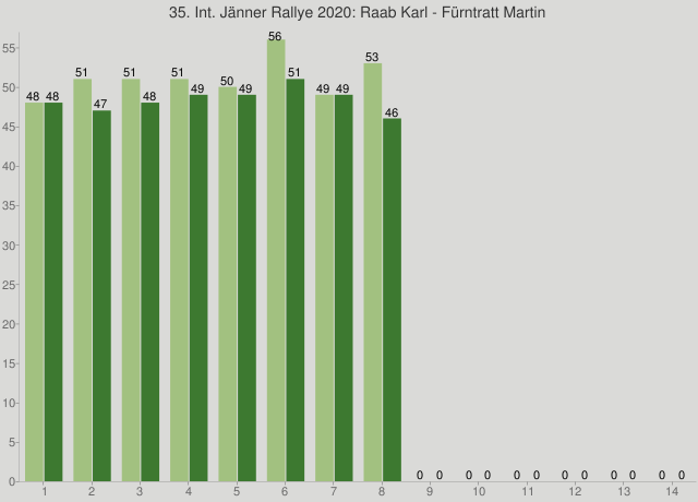 35. Int. Jänner Rallye 2020: Raab Karl - Fürntratt Martin