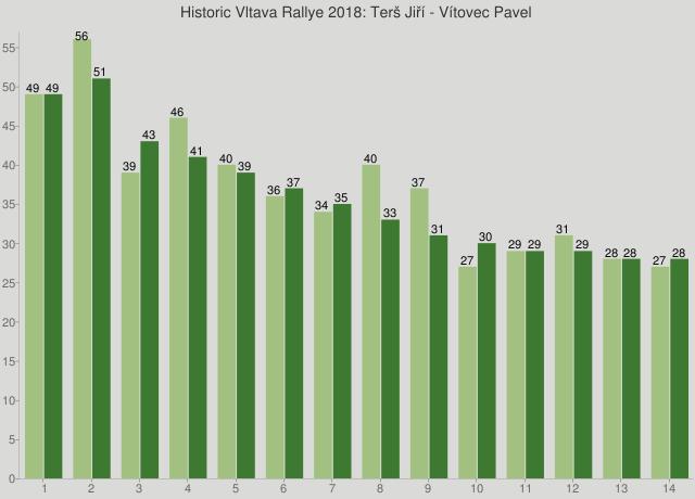 Historic Vltava Rallye 2018: Terš Jiří - Vítovec Pavel