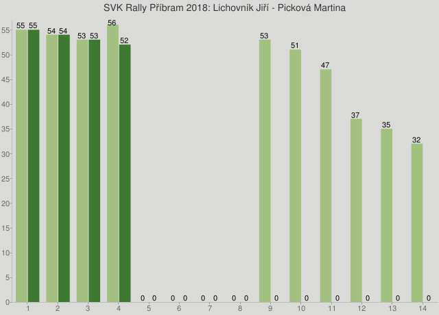 SVK Rally Příbram 2018: Lichovník Jiří - Picková Martina
