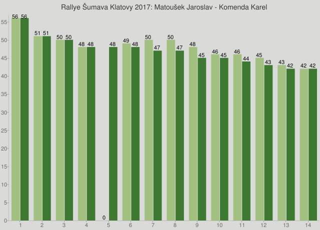 Rallye Šumava Klatovy 2017: Matoušek Jaroslav - Komenda Karel