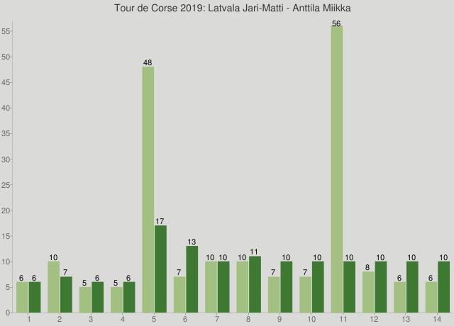 Tour de Corse 2019: Latvala Jari-Matti - Anttila Miikka