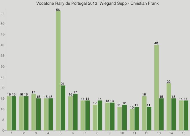 Vodafone Rally de Portugal 2013: Wiegand Sepp - Christian Frank