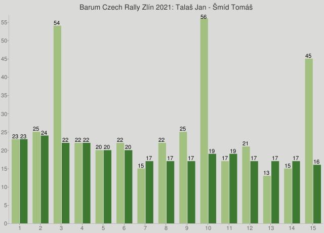 Barum Czech Rally Zlín 2021: Talaš Jan - Šmíd Tomáš