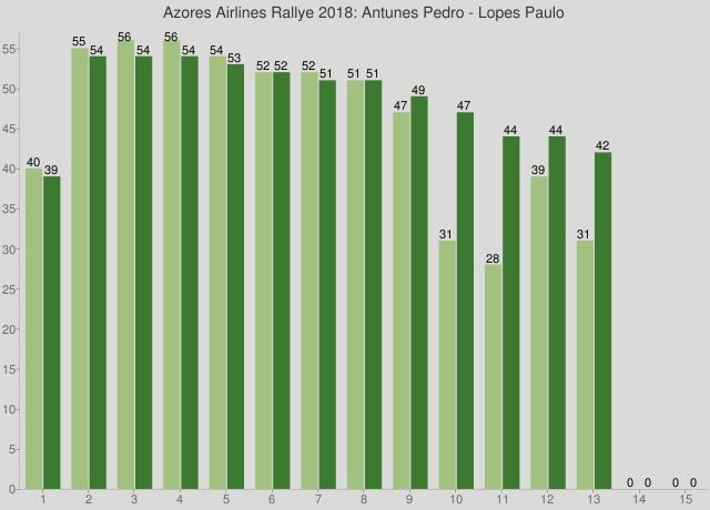 Azores Airlines Rallye 2018: Antunes Pedro - Lopes Paulo